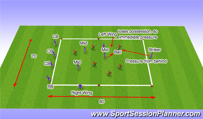 Football/Soccer Session Plan Drill (Colour): Transition to defeding (compact)