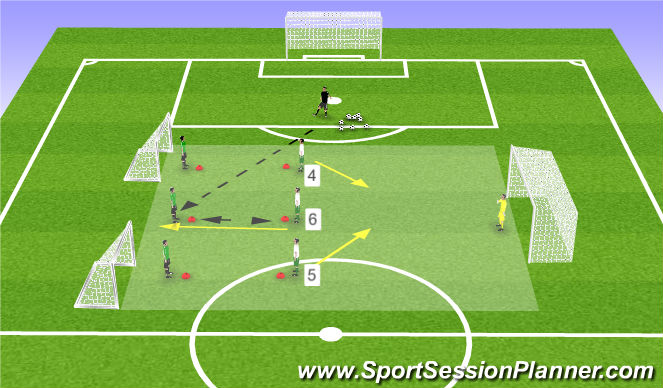 Football/Soccer Session Plan Drill (Colour): 3v2 (+1 delayed)
