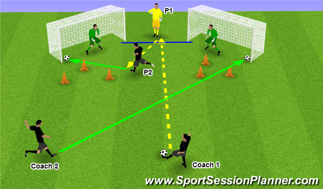 Football/Soccer Session Plan Drill (Colour): GK Chaos