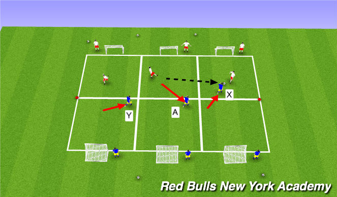 Football/Soccer Session Plan Drill (Colour): conditioned game (contd)