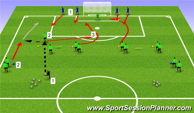 Football/Soccer Session Plan Drill (Colour): Attacking 1/3 from Wide Progression