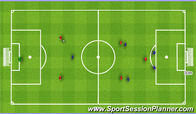 Football/Soccer Session Plan Drill (Colour): Playing out from the back 1st phase 2+3v1+4. Wyprowadzenie piłki I faza 2+3v1+4.