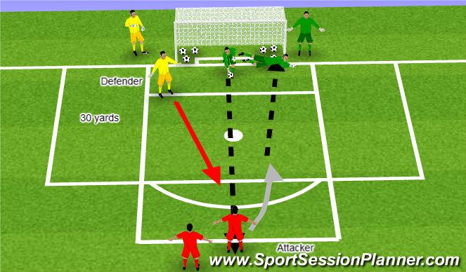 Football/Soccer Session Plan Drill (Colour): 1v1 and 2v1 (including distribution)