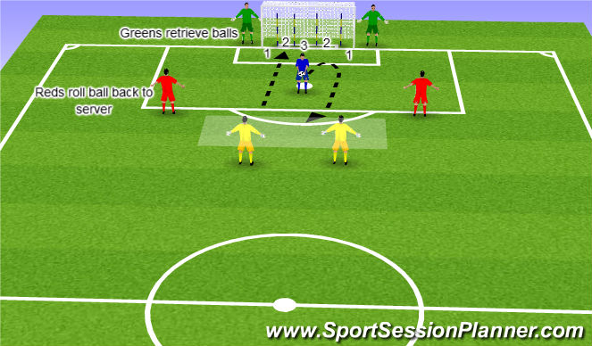 Football/Soccer Session Plan Drill (Colour): Throwing score points