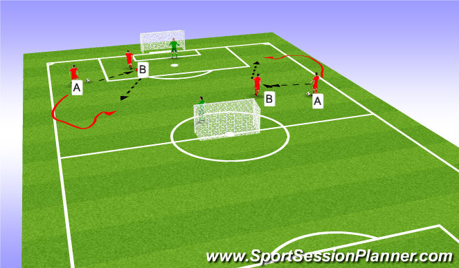 Football/Soccer Session Plan Drill (Colour): one touch finish
