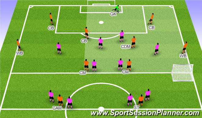 Football/Soccer Session Plan Drill (Colour): Setup Explanation