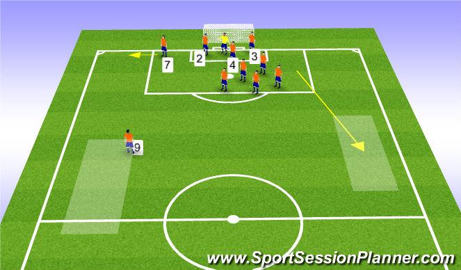 Football/Soccer Session Plan Drill (Colour): DEFEND Corner Right Kick
