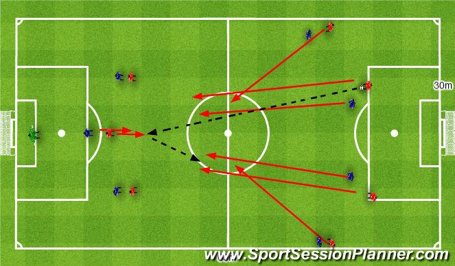 Football/Soccer Session Plan Drill (Colour): 3+2+2v3+2+2. Jedność w ataku 3+2+2v3+2+2.
