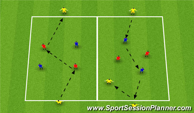 Football/Soccer Session Plan Drill (Colour): 2vs2+2/3