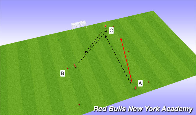 Football/Soccer Session Plan Drill (Colour): 3rd man runner
