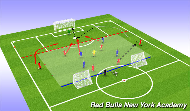 Football/Soccer Session Plan Drill (Colour): Conditioned game- Crossing and Finishing