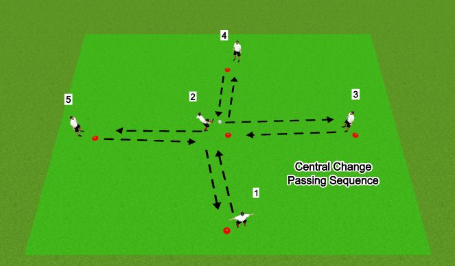 Football/Soccer Session Plan Drill (Colour): Central change pattern