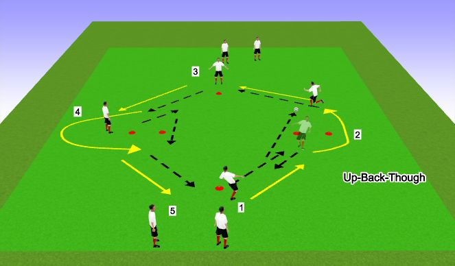Football/Soccer Session Plan Drill (Colour): Up-Back-In