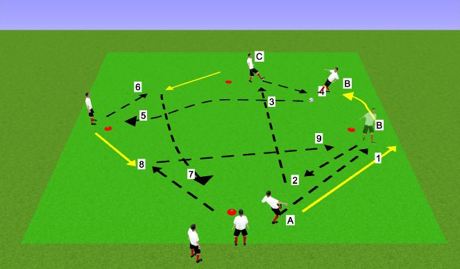 Football/Soccer Session Plan Drill (Colour): 3rd player combo