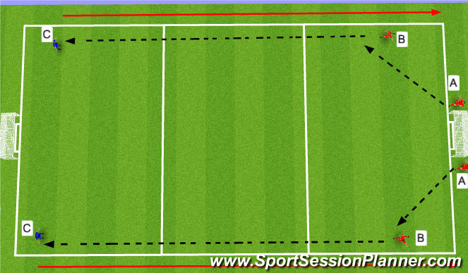 Football/Soccer Session Plan Drill (Colour): Playing Direct when necessary