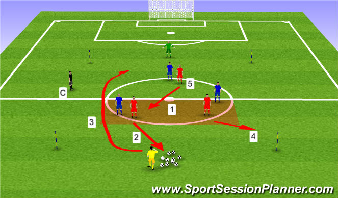 Football/Soccer Session Plan Drill (Colour): Key technical & tactical points.