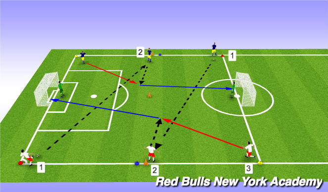 Football/Soccer Session Plan Drill (Colour): Finishing with Support from Behind