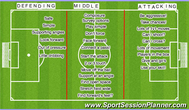 Football/Soccer Session Plan Drill (Colour): Thirds of the field