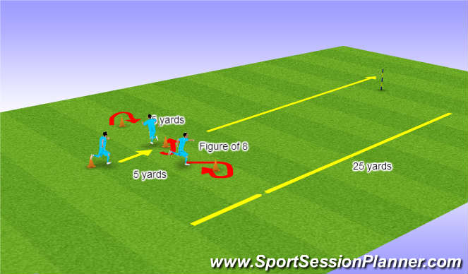 Football/Soccer Session Plan Drill (Colour): Gerrards