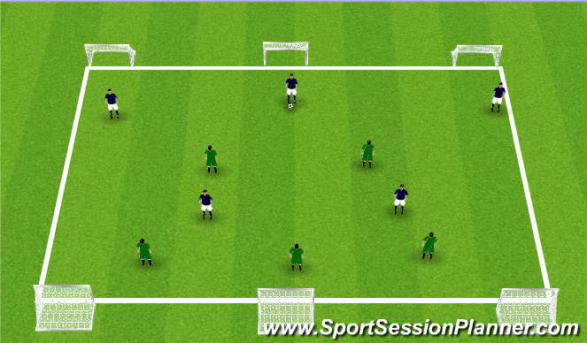 Football/Soccer Session Plan Drill (Colour): 3 goal Penetrate v Possession