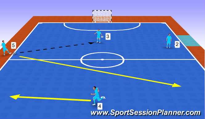 Futsal Session Plan Drill (Colour): first movement