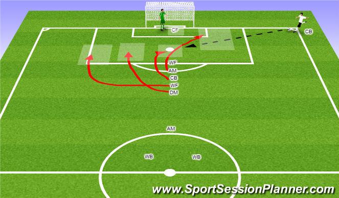 Football/Soccer Session Plan Drill (Colour): Setup for Offensive Corner