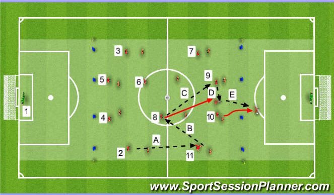 Football/Soccer Session Plan Drill (Colour): #8 Playing 1-2 With #9 Then Setting Up #10