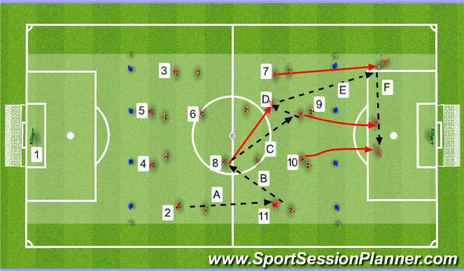 Football/Soccer Session Plan Drill (Colour): #8 Playing 1-2 With #9 Playing In #7 For First Time Cross To #9 Or #10