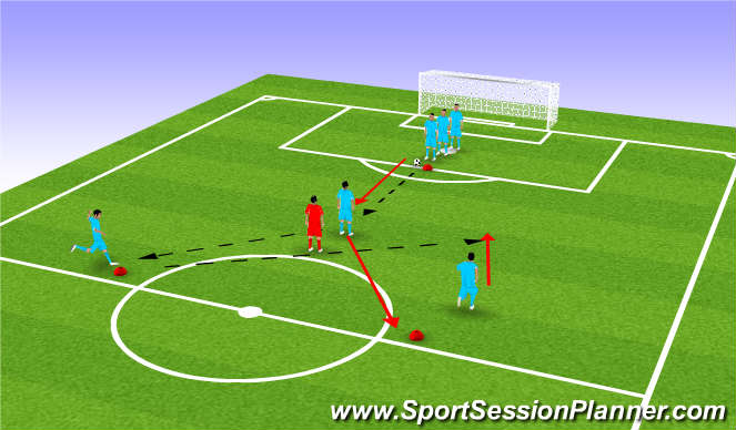 Football/Soccer Session Plan Drill (Colour): Playing around corner to get a runner in