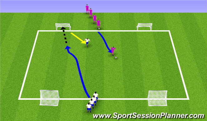 Football/Soccer Session Plan Drill (Colour): 1 v 1 counter attacking
