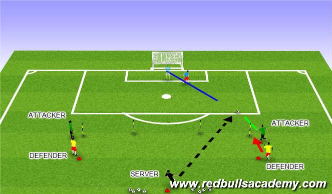 Football/Soccer Session Plan Drill (Colour): Functional 1vs. 1 (b)