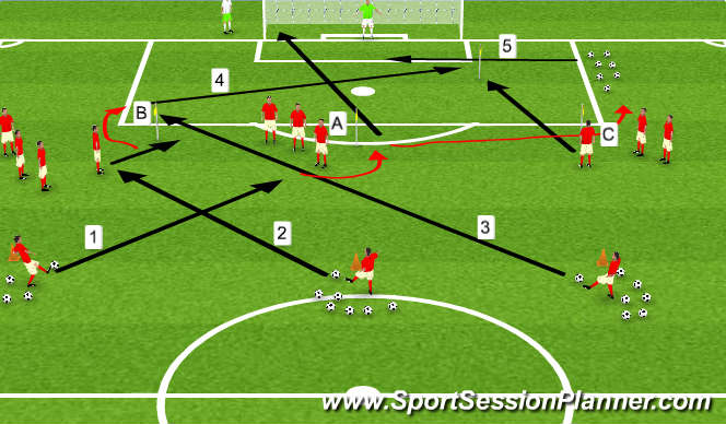 Football/Soccer Session Plan Drill (Colour): crossing and shooting 2