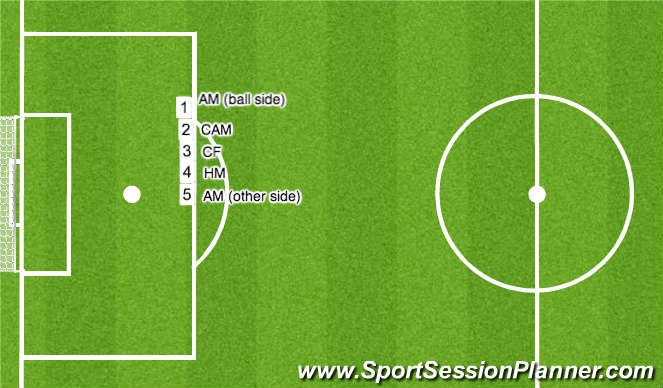Football/Soccer Session Plan Drill (Colour): Defending Free Kick