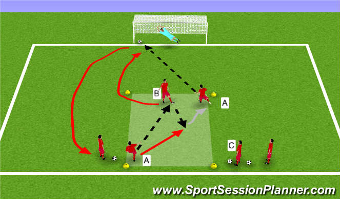 Football/Soccer Session Plan Drill (Colour): Technical Shooting - central
