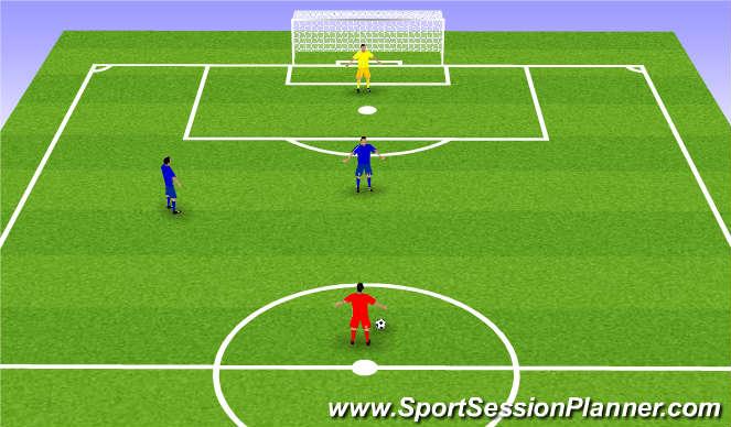 Football/Soccer Session Plan Drill (Colour): 1v1; 1vGK