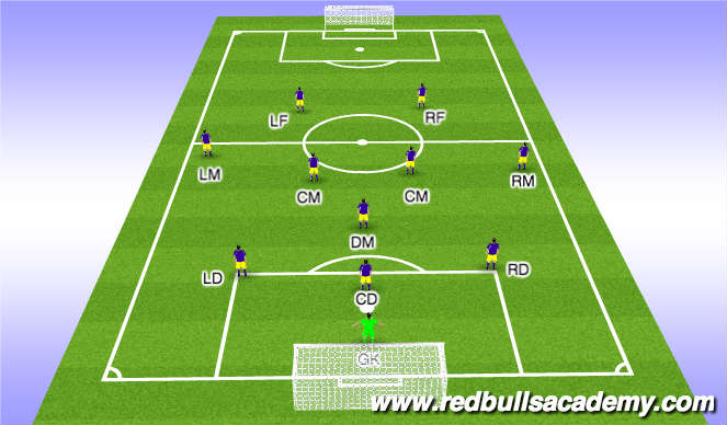 Football/Soccer Session Plan Drill (Colour): Starting Positions