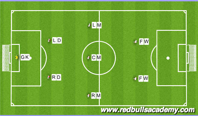 Football/Soccer Session Plan Drill (Colour): Team Line Up: 1-2-3-2