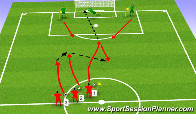 Football/Soccer Session Plan Drill (Colour): 1v2 to 3v2