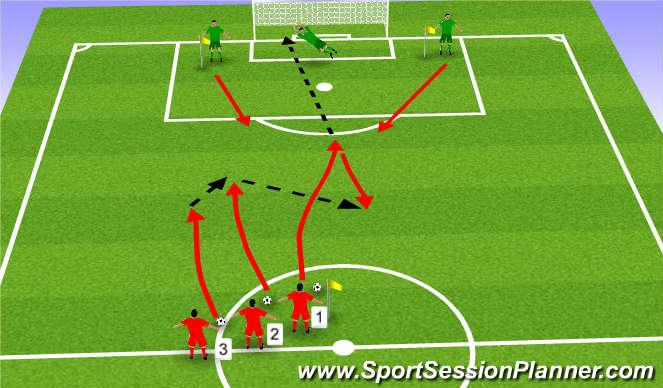 Football/Soccer Session Plan Drill (Colour): 1v2 to 3v2