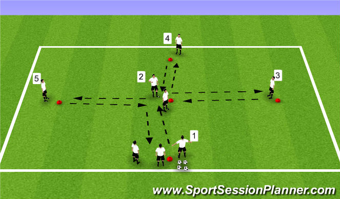 Football/Soccer Session Plan Drill (Colour): Sequence 1A - Central change pattern