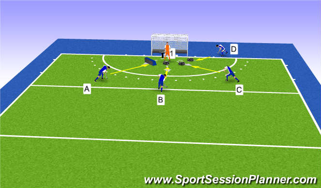 Hockey Session Plan Drill (Colour): Finishing in the 9 yd area: flicking