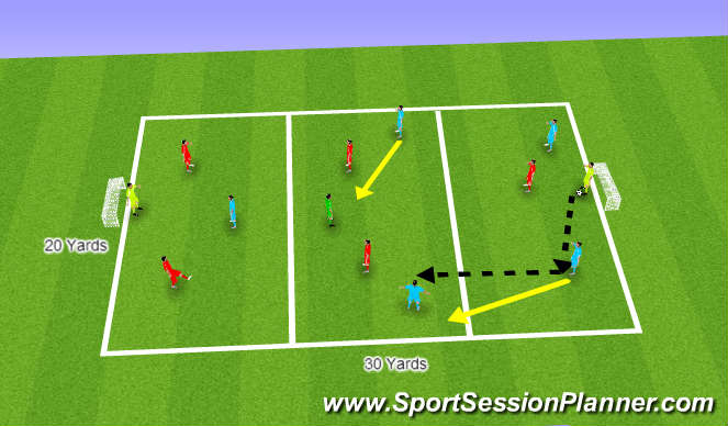Football/Soccer Session Plan Drill (Colour): (Foundation) Playing Through The Thirds of The Fields In A Small Sided Game