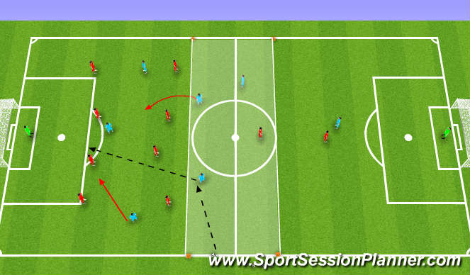 Football/Soccer Session Plan Drill (Colour): (PDP) Counter-attacking & shooting 3