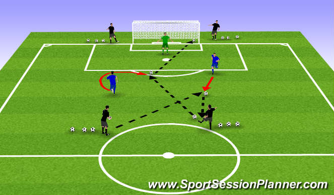 Football/Soccer Session Plan Drill (Colour): Individual & Combined finishing III