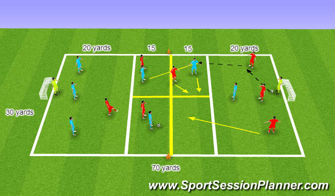 Football/Soccer Session Plan Drill (Colour): (YDP) Exploiting space in midfield 2