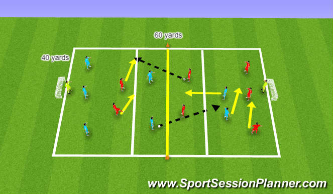 Football/Soccer Session Plan Drill (Colour): (YDP) Combination Play