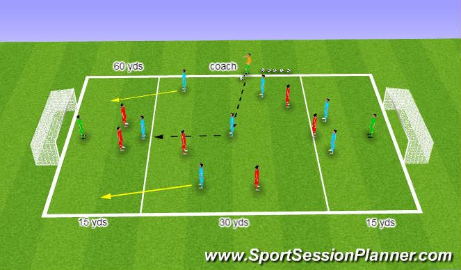 Football/Soccer Session Plan Drill (Colour): (YDP) Supporting front players in final third