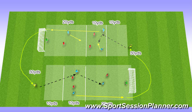 Football/Soccer Session Plan Drill (Colour): (YDP) Shooting circuit 2