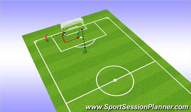 Football/Soccer Session Plan Drill (Colour): Drill 6 Double save with change of angle