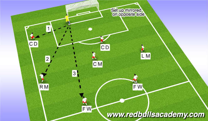 Football/Soccer Session Plan Drill (Colour): Goal Kicks (8v8) 2-3-2 Formation